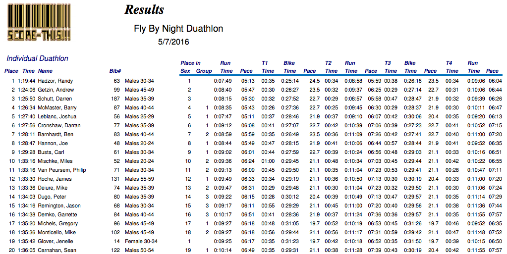 2016 Fly by Night duathlon results